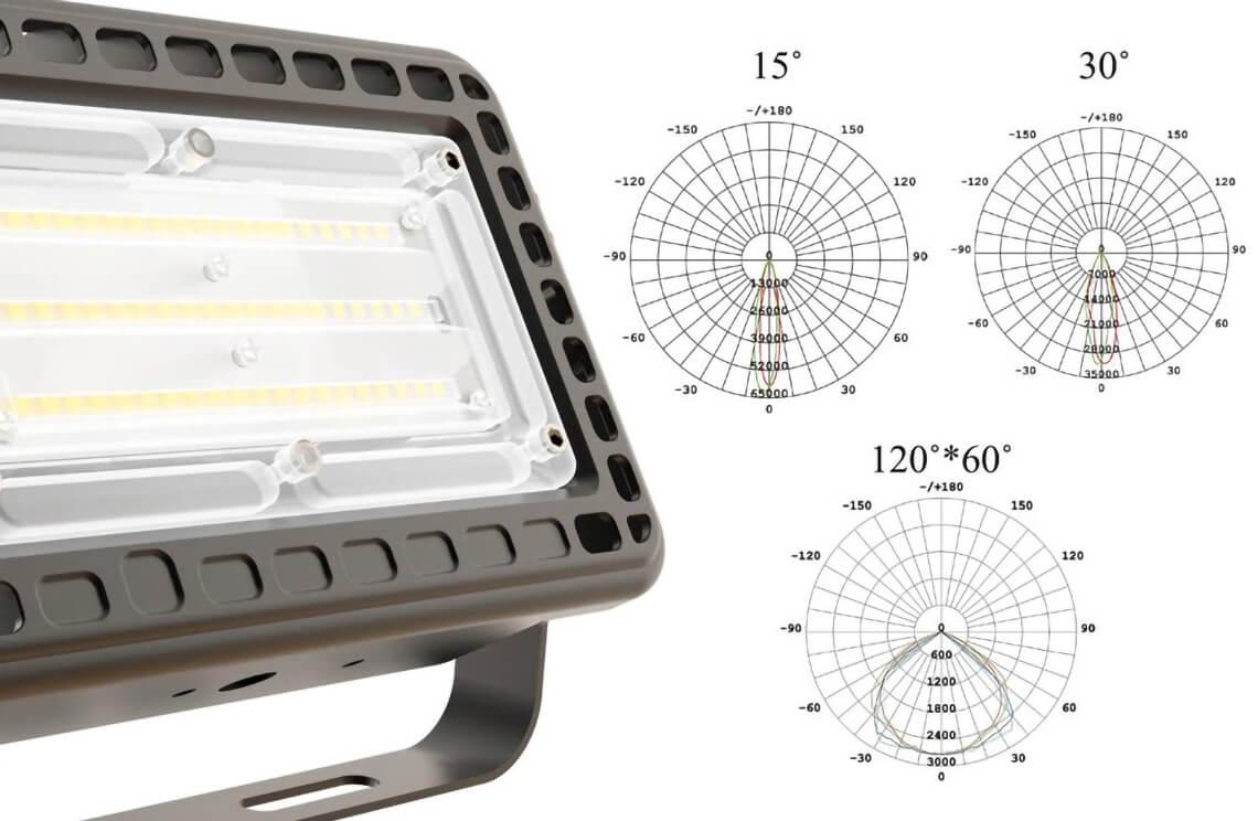 100W迷你LED泛光灯-细节1