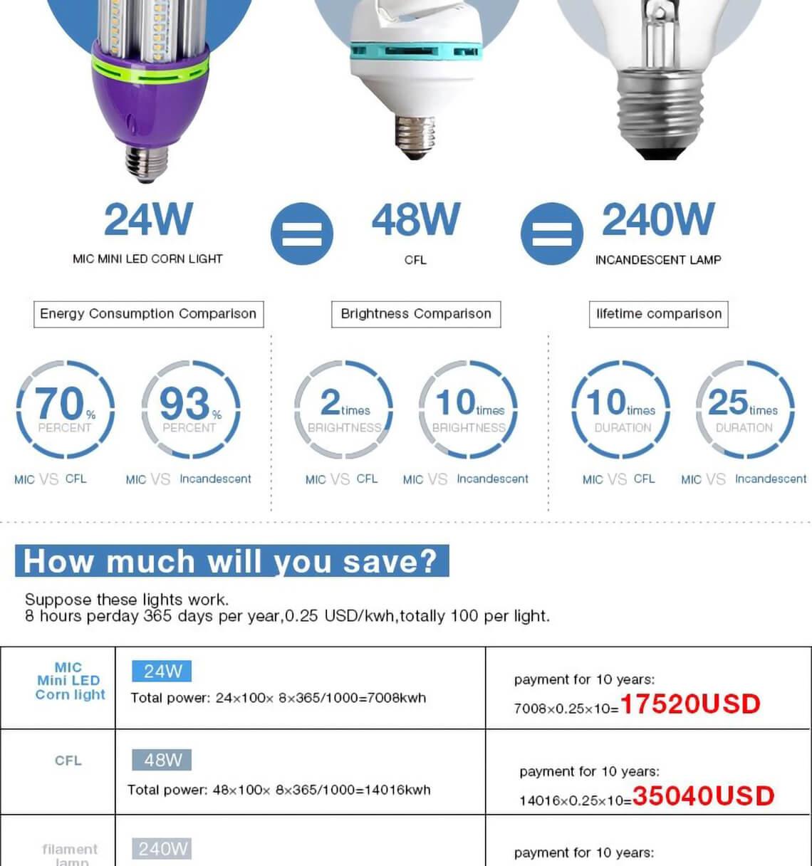 10W 15W 85-277V G12 LED玉米灯泡light-detail-10